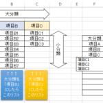 連動するドロップダウンリストを名前の管理・入力規制・OFFSET・INDIRECTを使って「リストが表示されない」を解決(Excel)