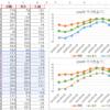 グラフの参照先を変えると勝手にグラフの色が変わる現象を解決