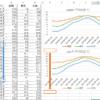系列が複数あるグラフを大量連続作成(Excel VBA)