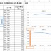系列が1つのグラフを大量連続作成(Excel VBA)
