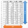 Excel関数を使って 縦の表に連動した(リンクした)横の表を一括で作成せよ